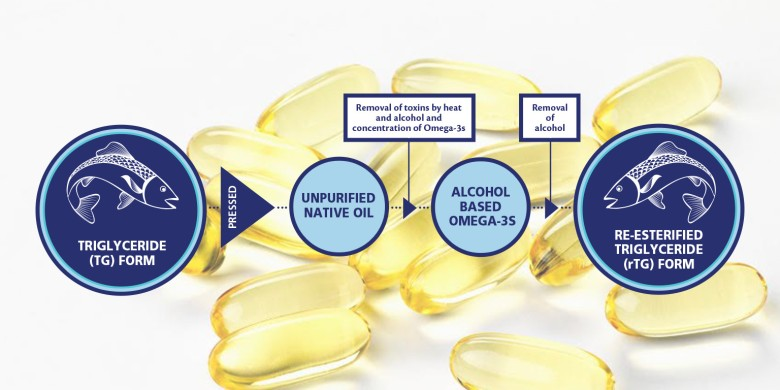 banner_linkedIn_simovision_droge_ogen_omega-3_therapeutisch_effect