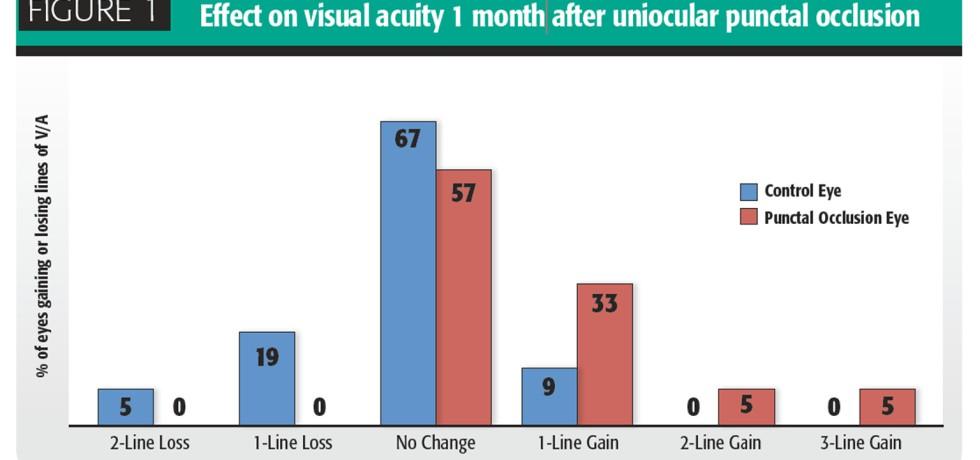 Plugs: une solution pour les porteurs de lentilles de contact?